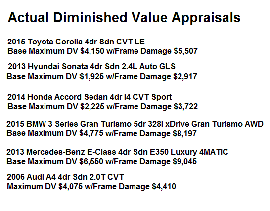 Actual Diminished Value Appraisals